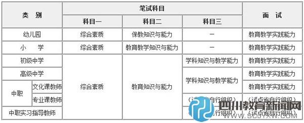 2017年教师资格证考试科目