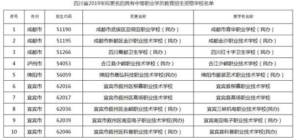 四川拟新增和更名调整具有中职学历教育招生资格学校名单