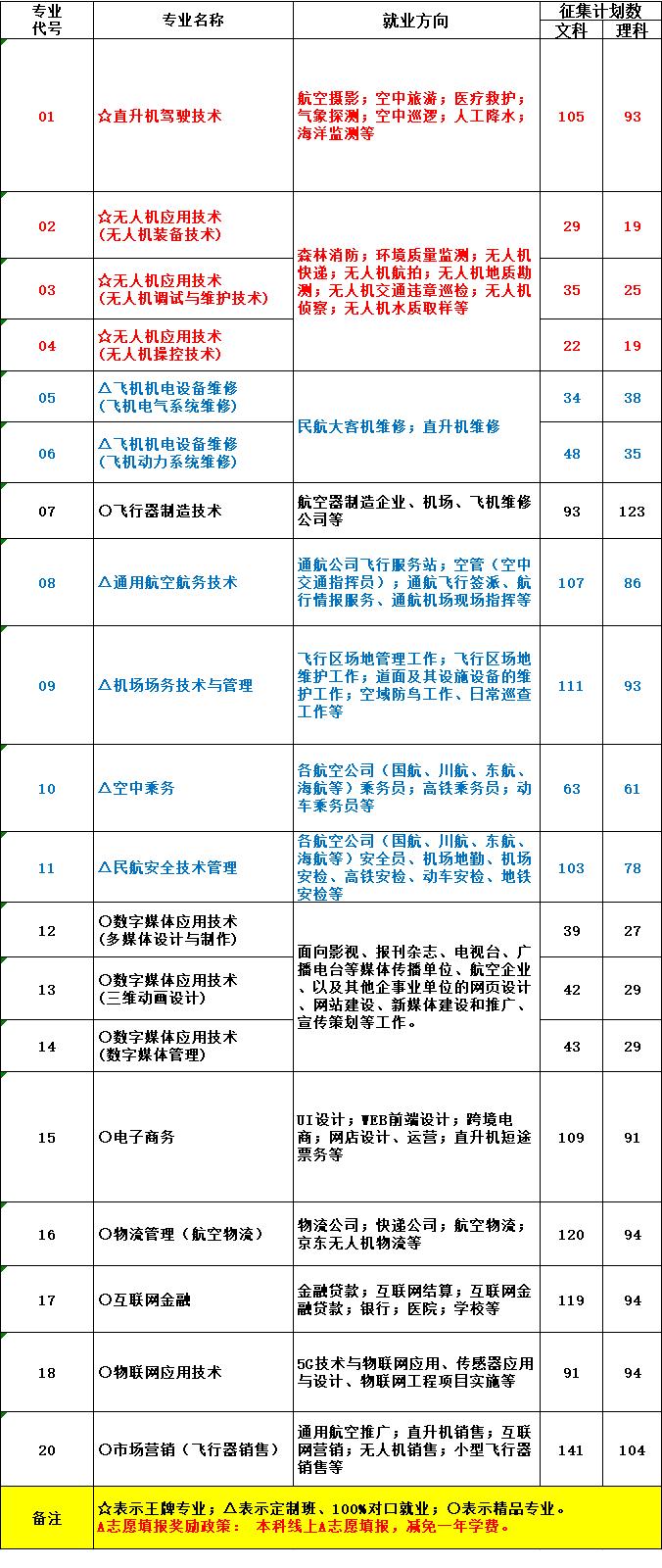 招生代码:5781!线上考生填报天府通航学院专科征集志愿,确保录取!!!
