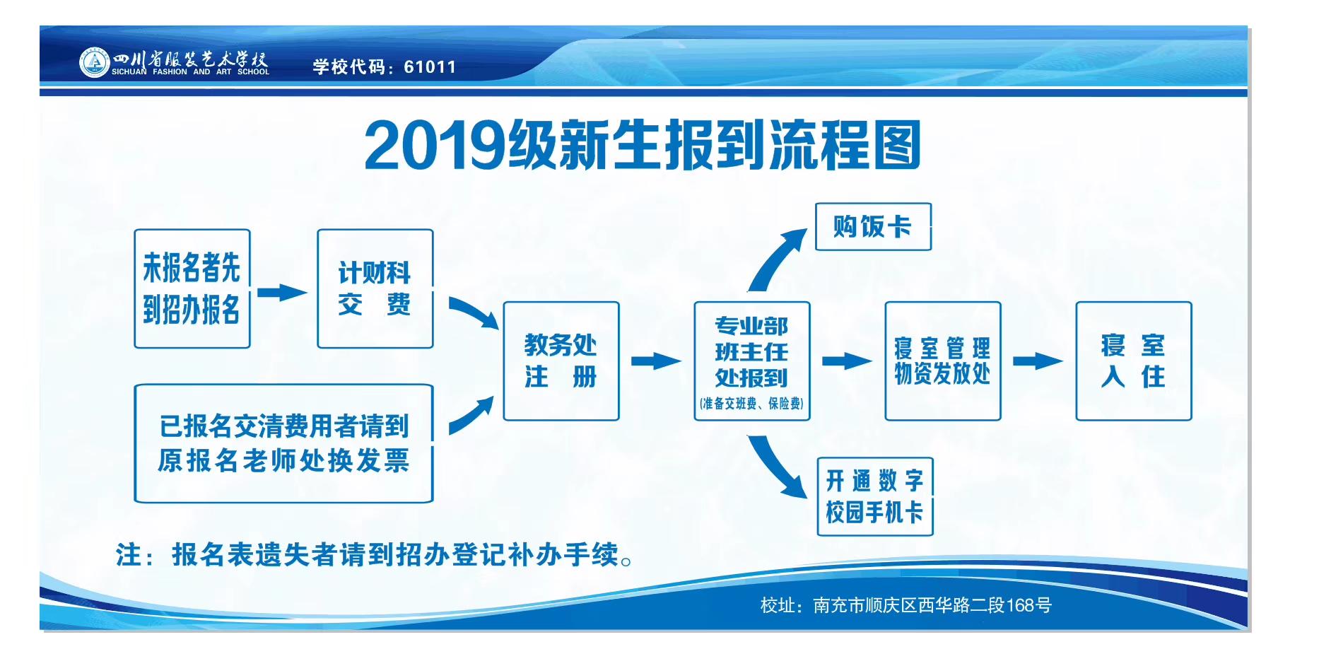 同学请留意!四川省服装艺术学校2019年新生报到流程出炉