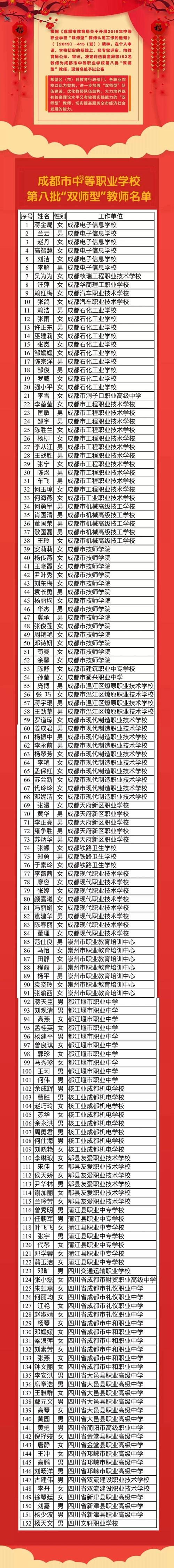 """成都市中职学校第八批""""双师型""""教师名单"""