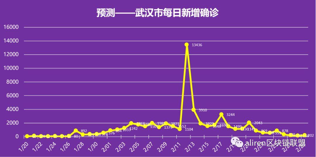 【科学预测】各地疫情结束时间表!