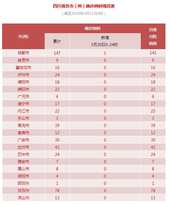 3月20日 四川新增境外输入确诊病例1例