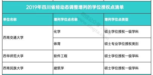 四川新增4个学位点 撤销15个学位点