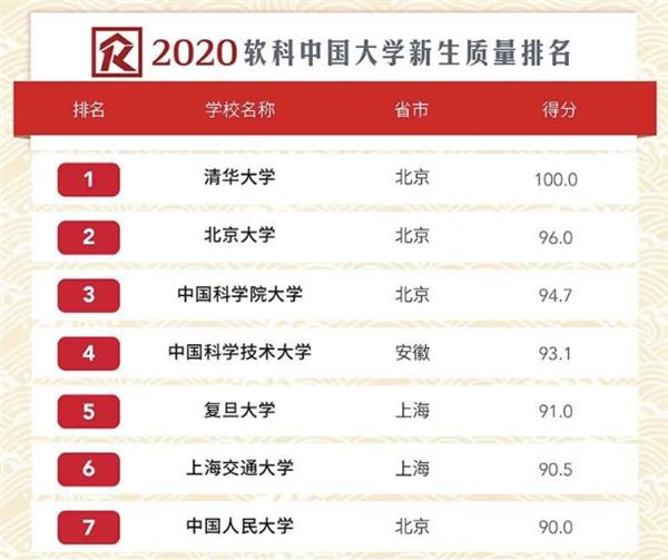 软科2020中国大学新生质量排名出炉!