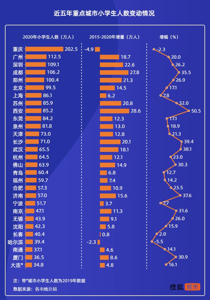 小学生数量排名:重庆、成都等5城破百万