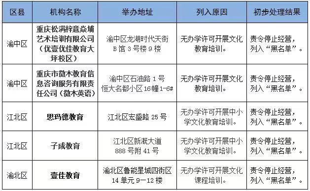 违规收费、无证无照办学、虚假宣传……重庆18家校外培训机构被通报