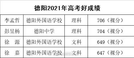 德阳2021高考好成绩情况公布
