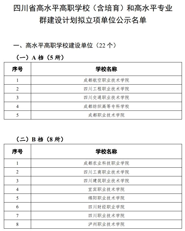 四川拟立项建设22所高水平高职学校